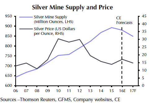 Zinc, lead rally bad news for silver price