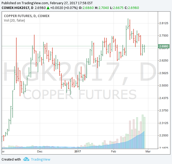 Copper price: Escondida deal looking distant