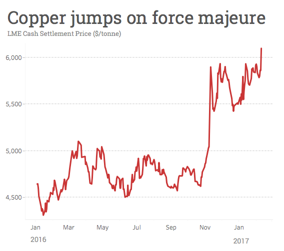 Copper price surges on BHP force majeure