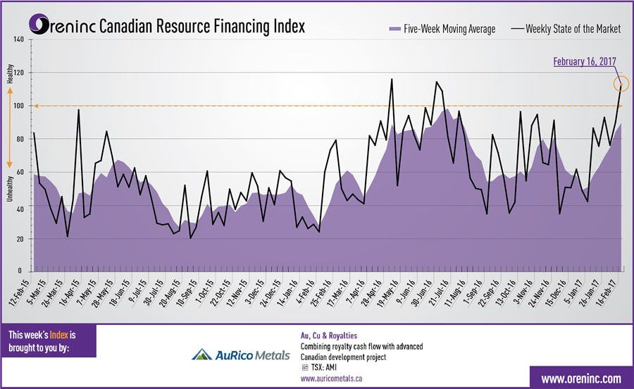 oreninc canadian resource financing index graph - february 16-2017