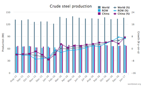 Global steel production surges
