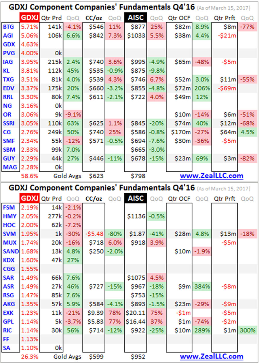 Gold Juniors Q4 16 fundamentals - table