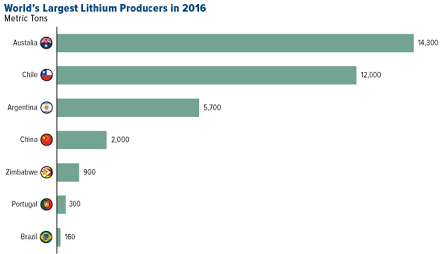 Lithium suppliers can't keep up with skyrocketing demand - world's largest producers 2016 graph