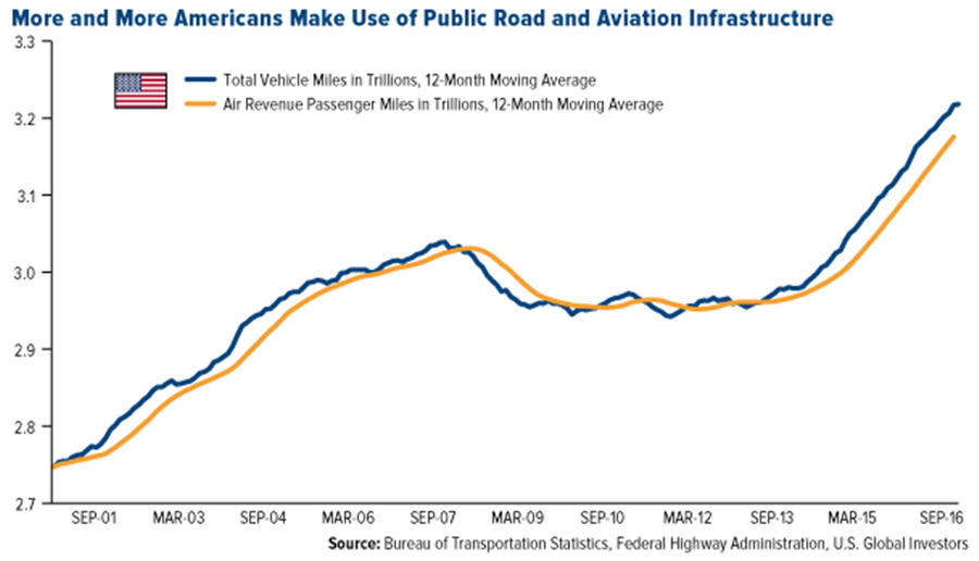 More and more Americans make use of public road and aviation infrastructure - graph