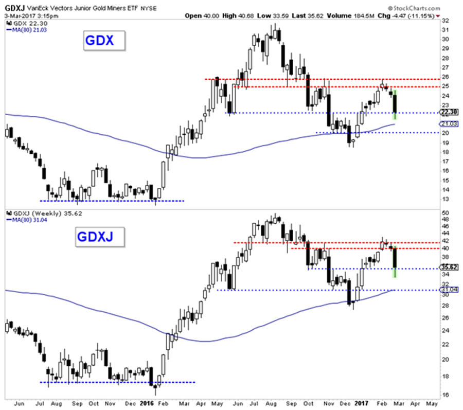 More downside potential in the gold stocks - GDXJ graph