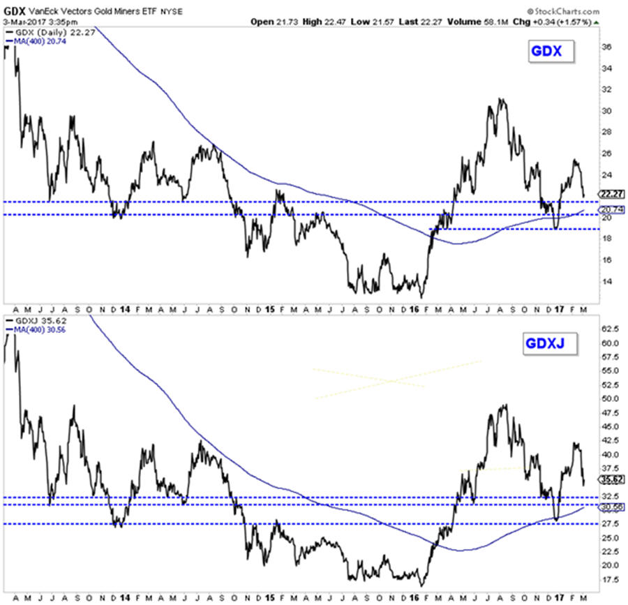More downside potential in the gold stocks - GDXgraph