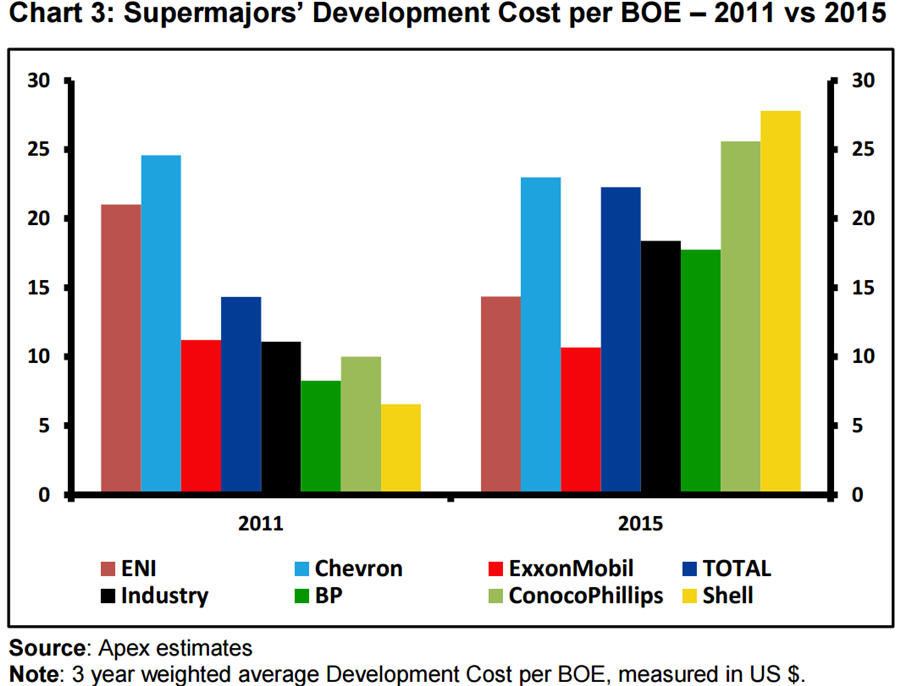 Oil majors' costs have risen 66 percent since 2011 Chart 3