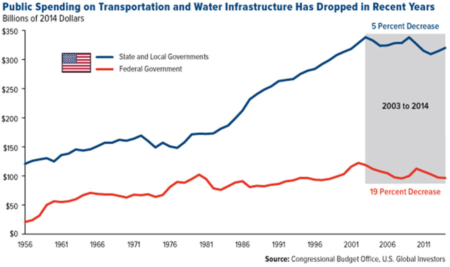 Public spending on transportation and water infrastructure graph