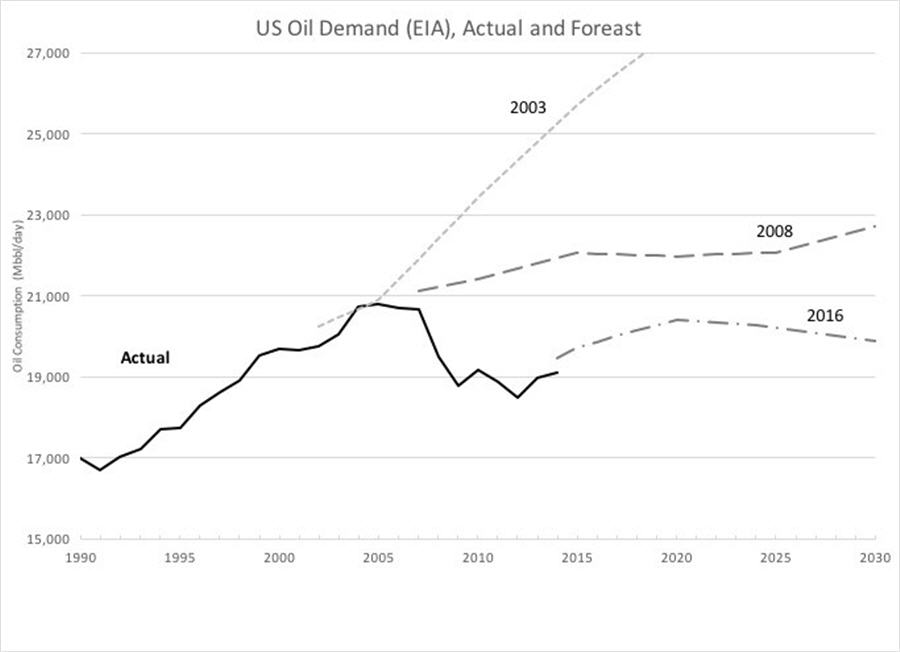 There is no such thing as peak oil demand - graph 1