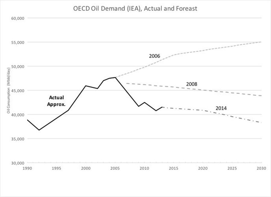 There is no such thing as peak oil demand - graph 2