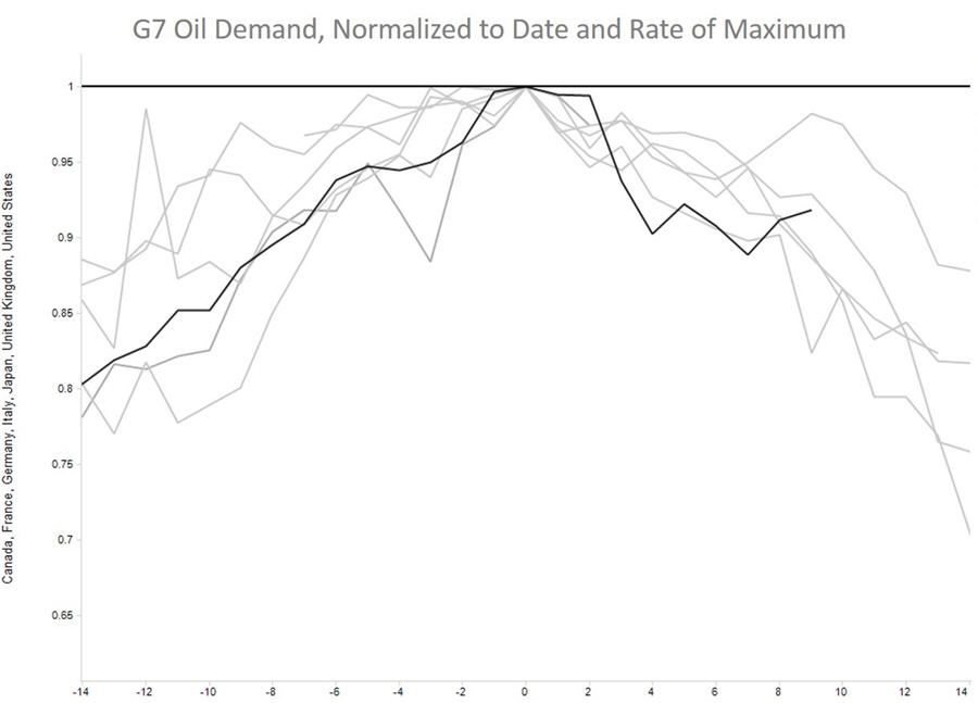 There is no such thing as peak oil demand - graph 3