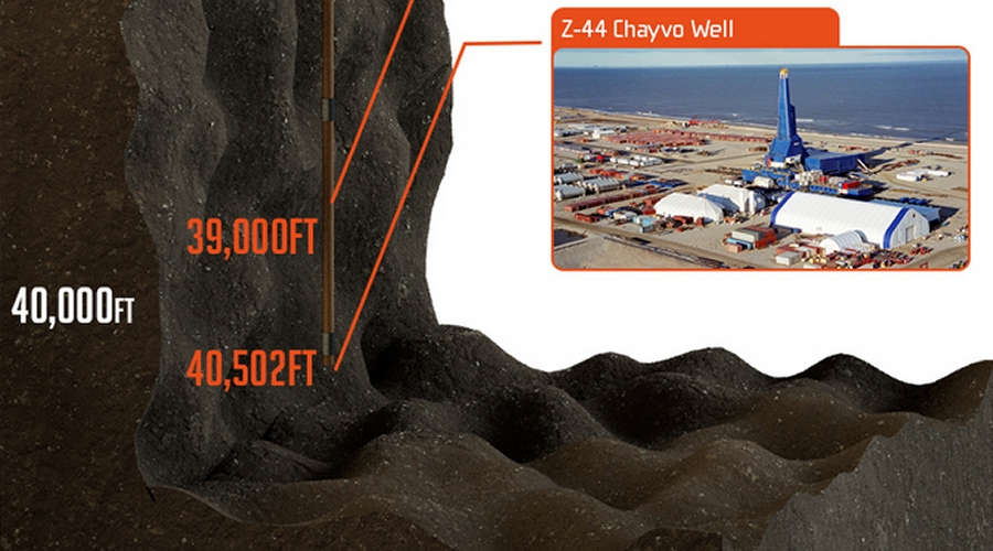 Visualizing the worlds deepest oil well   MINING.com