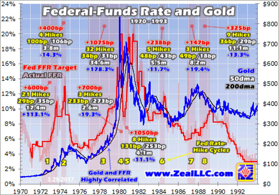 federal funds rate and gold 1970-1993