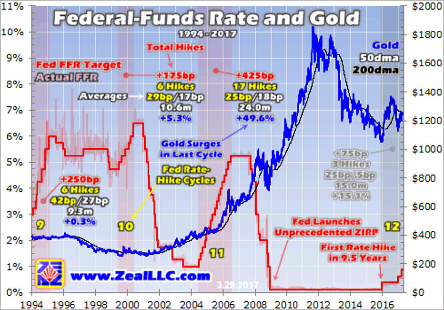 federal funds rate and gold 1994-2017