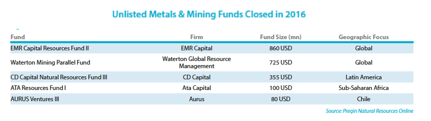 The 5 biggest private funds investing in mining