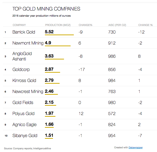 Worlds Top 10 Gold Mining Companies 2016 Mining
