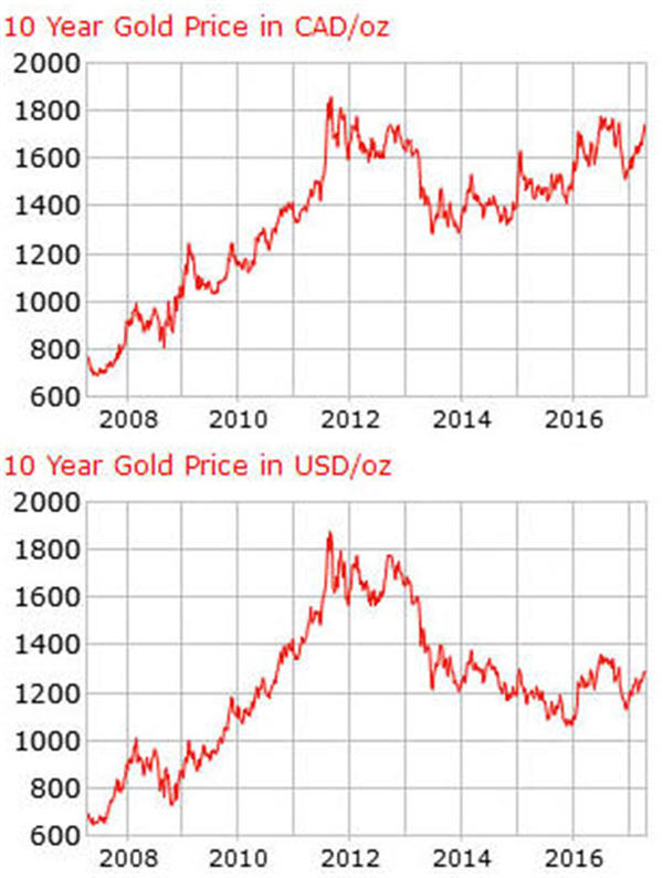 10 year gold price in CAD and USD