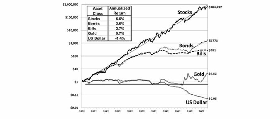 Asset Class Annualized Return