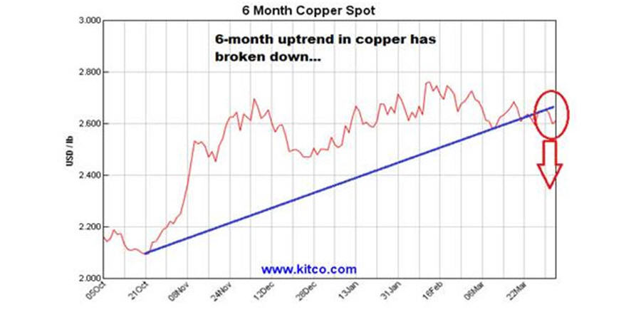 Buy precious, sell base..metals - 6 month copper spot graph