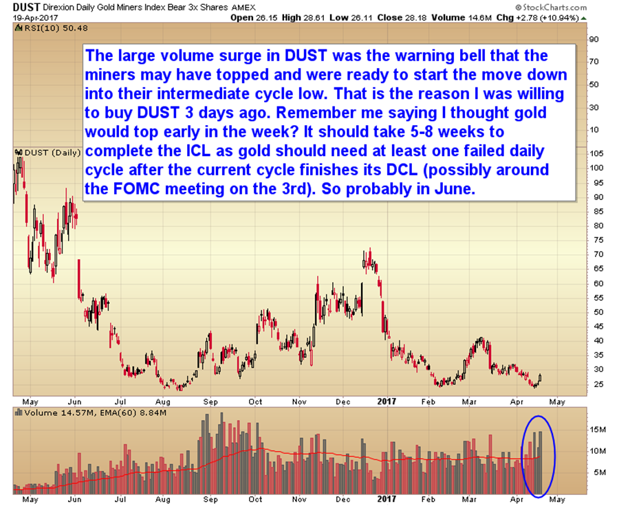 Chart of the day - miners intermdiate cycle top