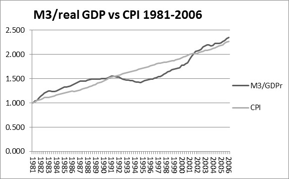 Figure 1: M3/Real GDP vs. CPI 1981 - 2006