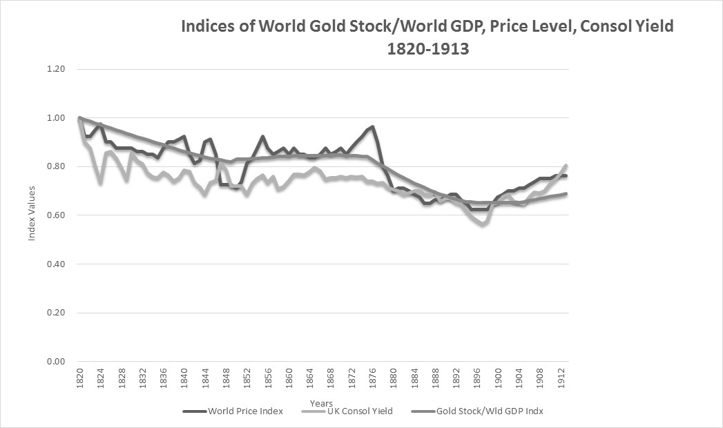 Figure 2: Pure Gold Standard World CPI vs. World Gold Stock/World Real GDP 1820- 1912
