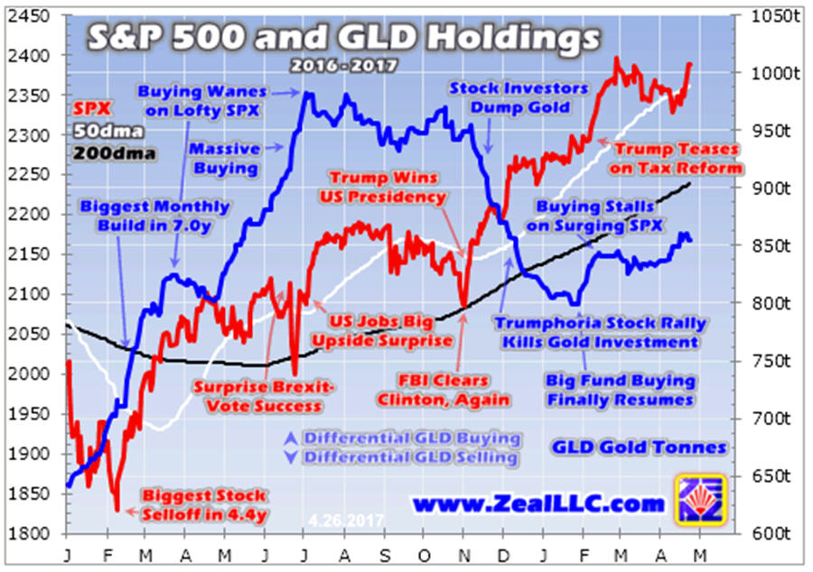 Gold hostage to stocks- S&P 500 and GLD Holding