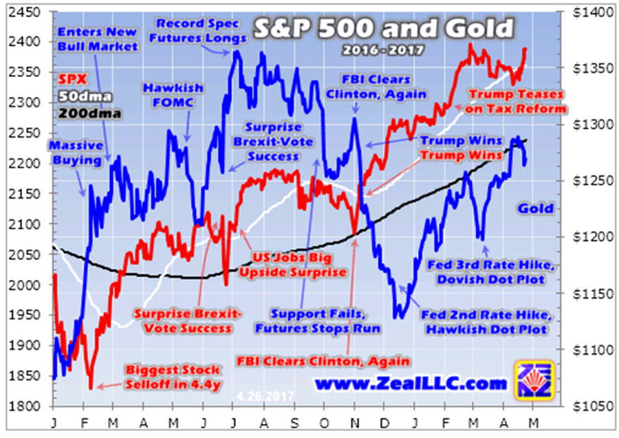 Gold hostage to stocks- S&P 500 and Gold graph