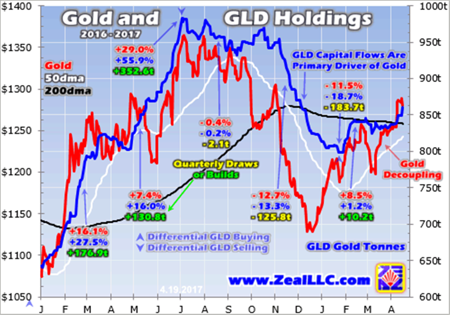 Gold upleg momentum building - gold and gold holdings graph