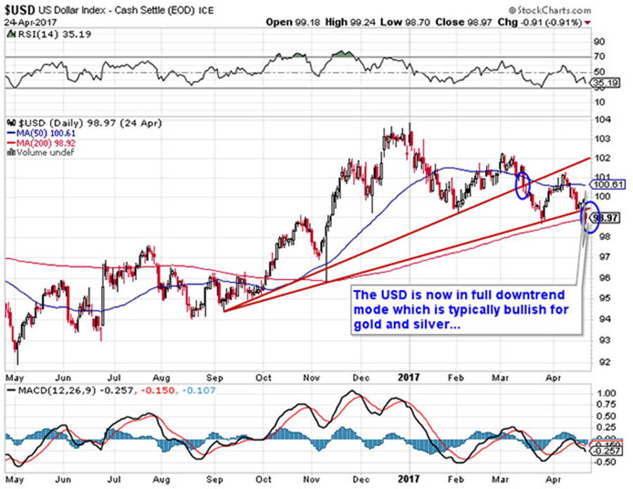 Lumber tariff could boost Canadian gold miners USD graph