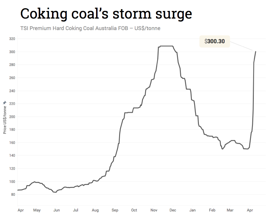 Coking coal price soars past $300