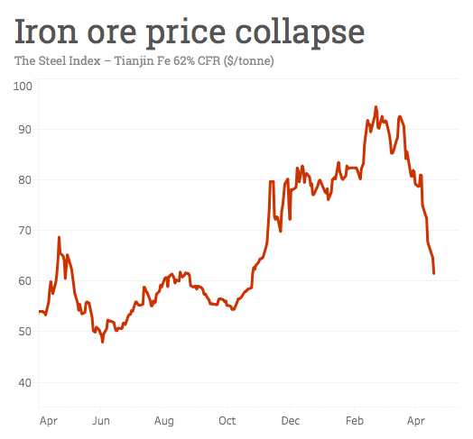 Iron ore price collapse wipes billions off top miners