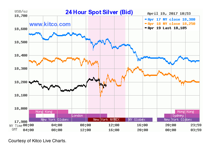 Silver prices poised for bullish run — experts