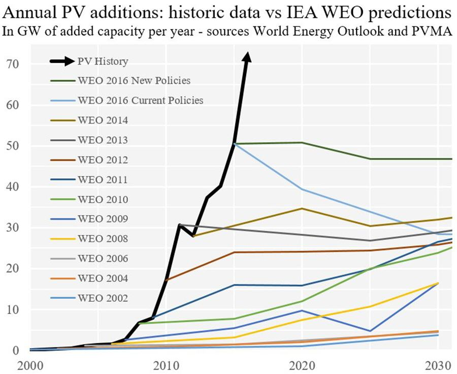 Charts - energy experts are hilariously bad at forecasting solar installations - Annual PV additions chart
