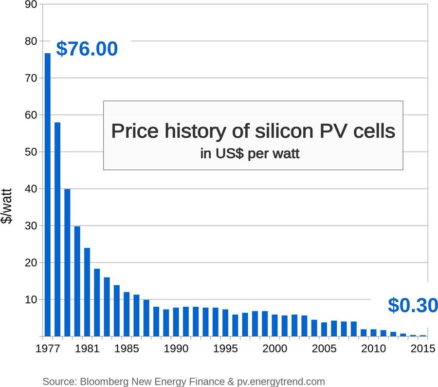 Charts - energy experts are hilariously bad at forecasting solar installations - Price history of silicon PV cells chart