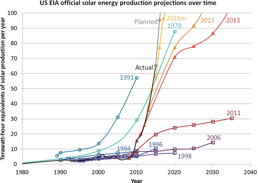 Charts - energy experts are hilariously bad at forecasting solar installations - US EIA chart