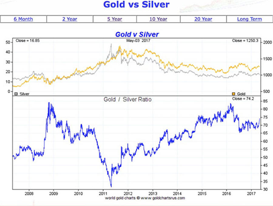 Compared to silver and platinum, gold is getting really expensive - gold vs silver graph