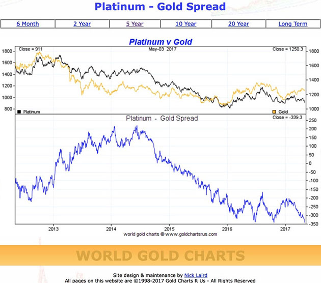 Compared to silver and platinum, gold is getting really expensive - platinum - gold spread graph