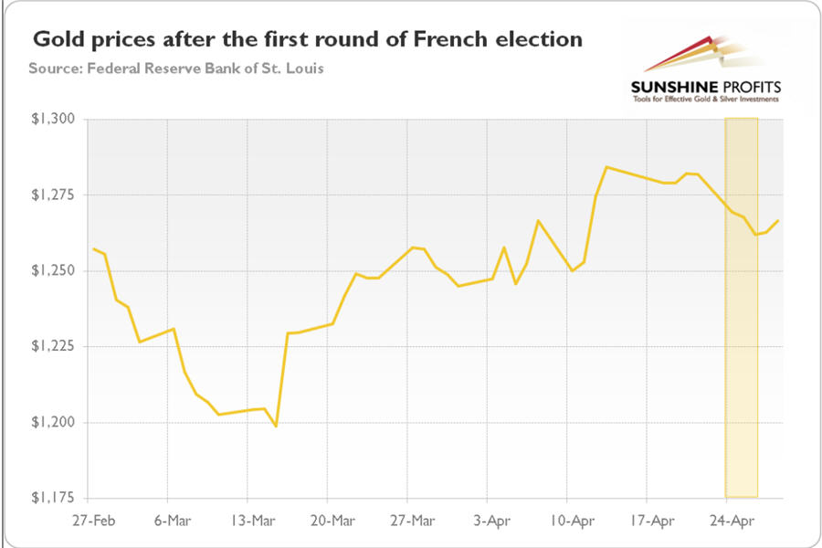 French elections, Brexit and gold - graph