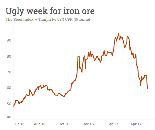 Here's why the iron ore price is tanking
