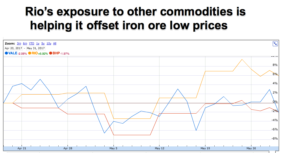 Iron ore free fall keeps hurting miners — down to fresh 7-month low