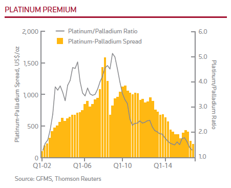 When not if palladium will top platinum price