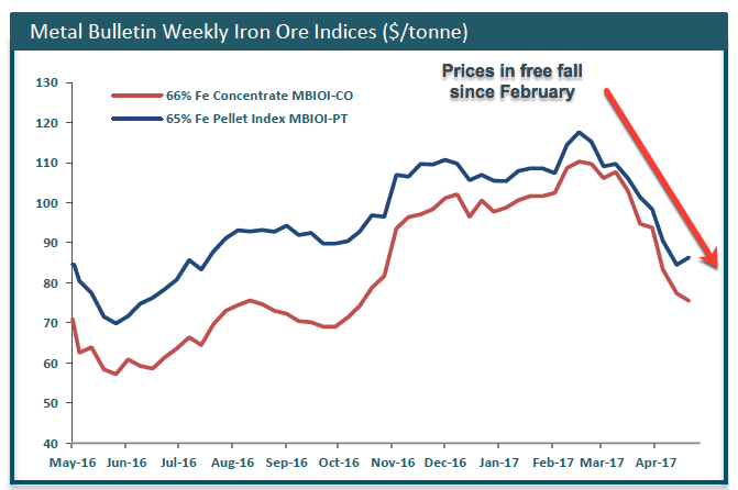 Iron ore craters again — down 5% in only 24 hours