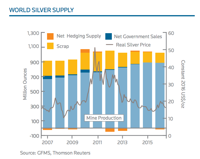 Global silver output falls for first time in 14 years