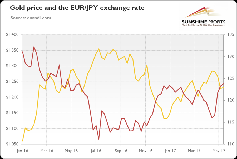 EUR JPY exchange rate and gold - gold rpice and exchange rate Jan 2016 - May 2017 graph