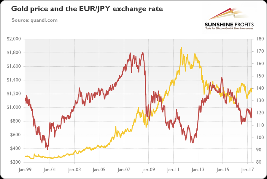EUR JPY exchange rate and gold - gold rpice and exchange rate graph
