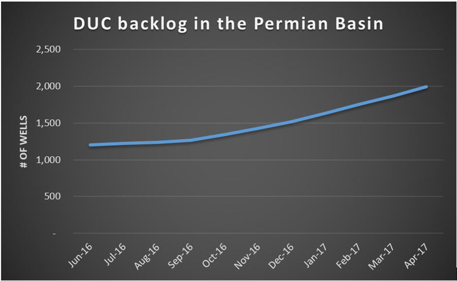 Oillprice article for mining - DUC backlog in the Permian Basin