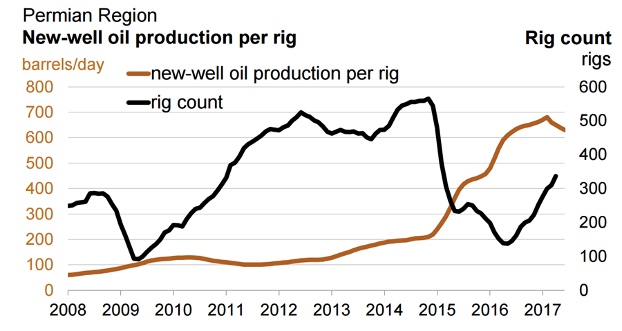 Oilprice article for mining - new well oil production per rig -