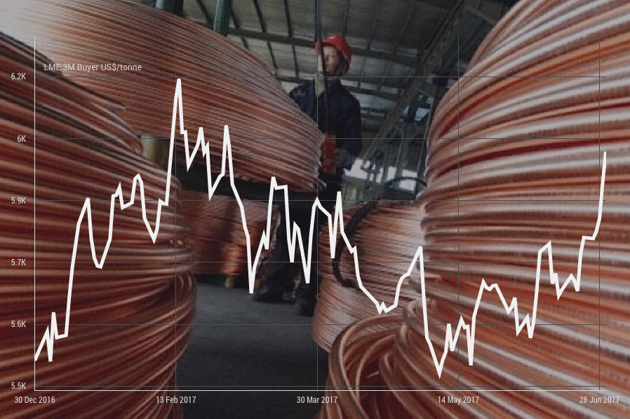 Copper price ends first half at 3-month high