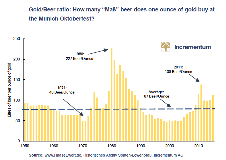 This gold chart will lead to more beer drinking